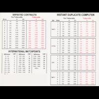 Duplicate Scorers
